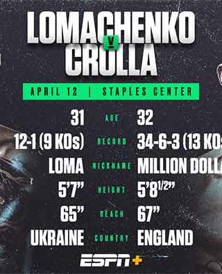 Vasiliy Lomachenko vs. Anthony Crolla